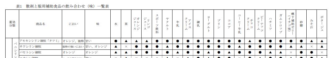 日経DI粉薬の飲み合わせ一覧表