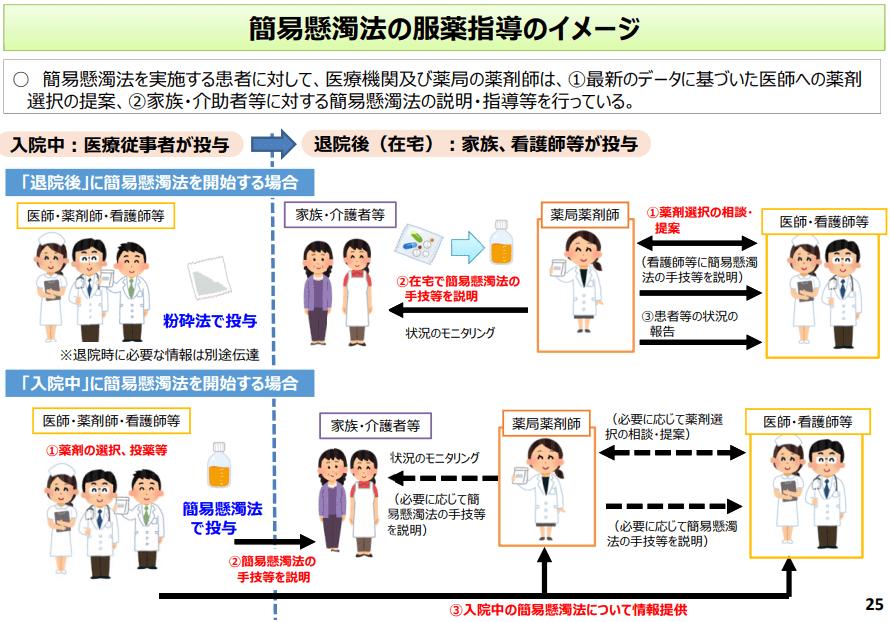 簡易懸濁法の服薬指導のイメージ