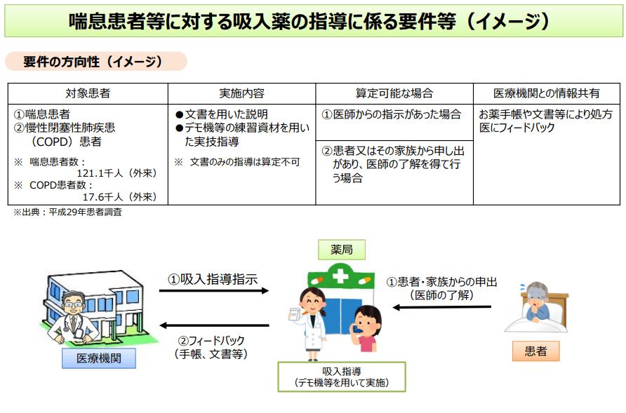 吸入薬の指導に係る要件のイメージ