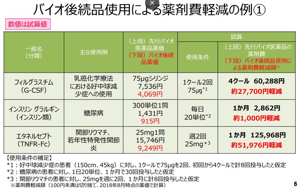 バイオ後続品使用による薬剤費軽減の例