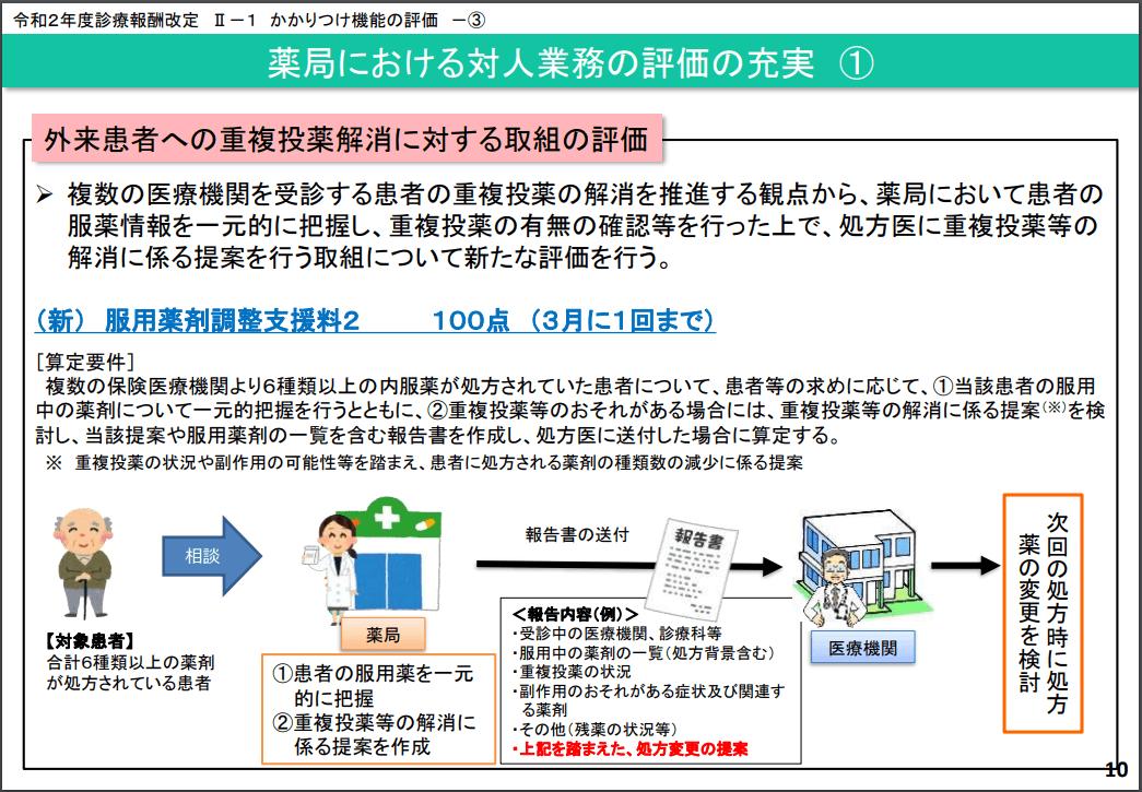 服用薬剤調整支援料2