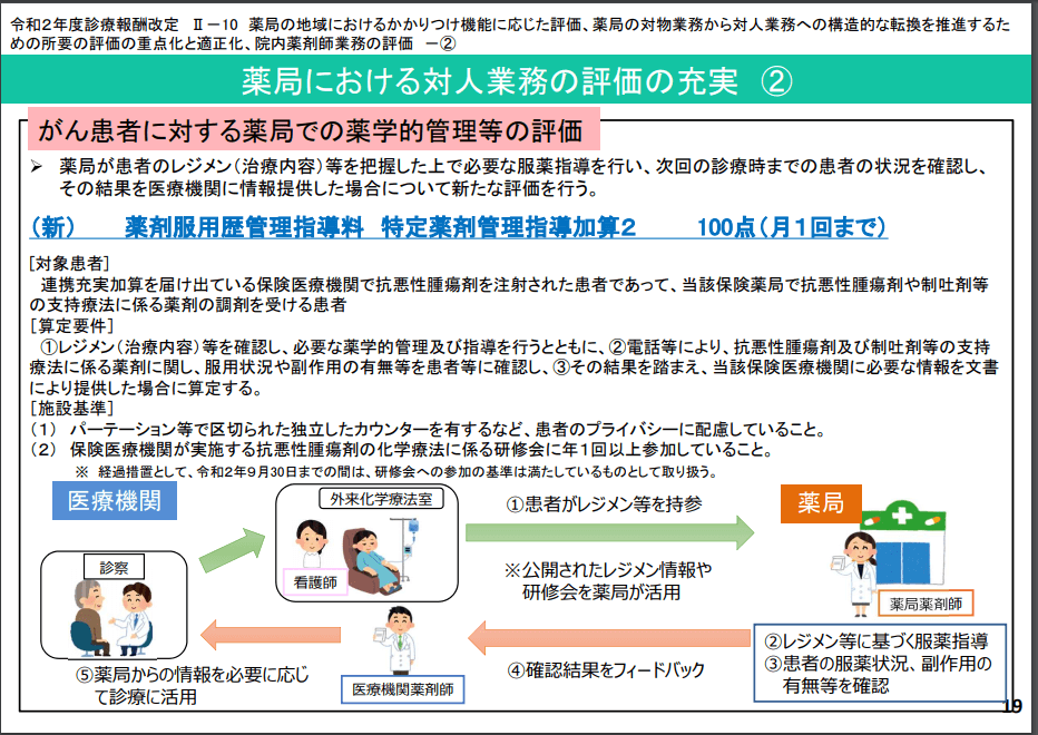 特定薬剤管理指導加算2